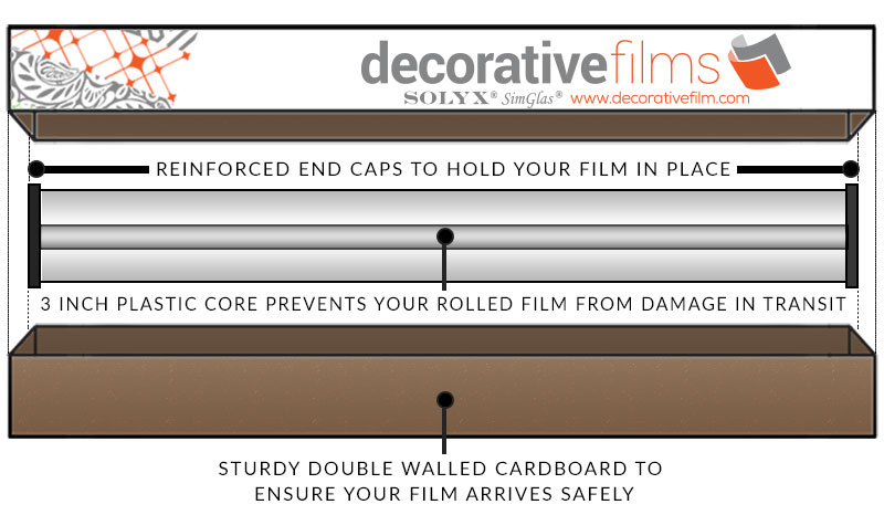 Decorative Films Shipping Diagram